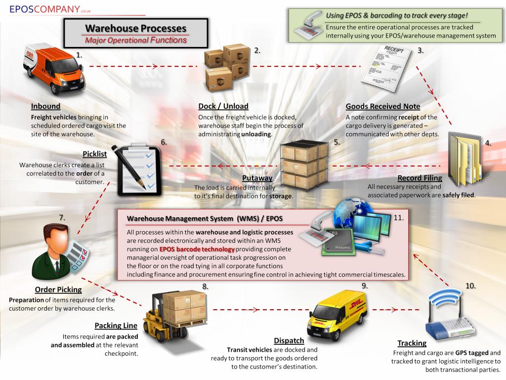 EPos System for Warehouses PDF Download - EPOS Company (GB) Ltd. [2016]